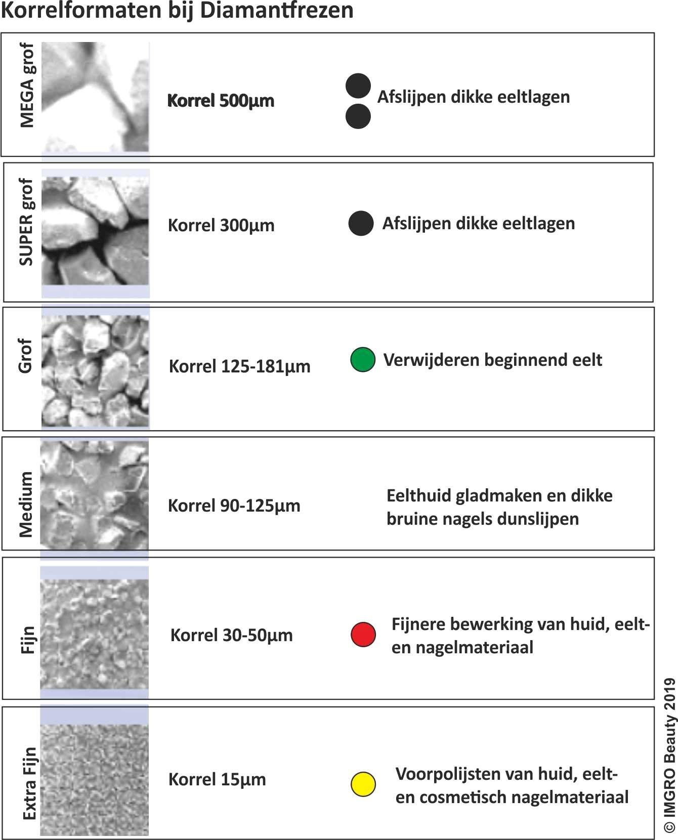 Overzicht van frezen en grofheden van de diamantkorrels