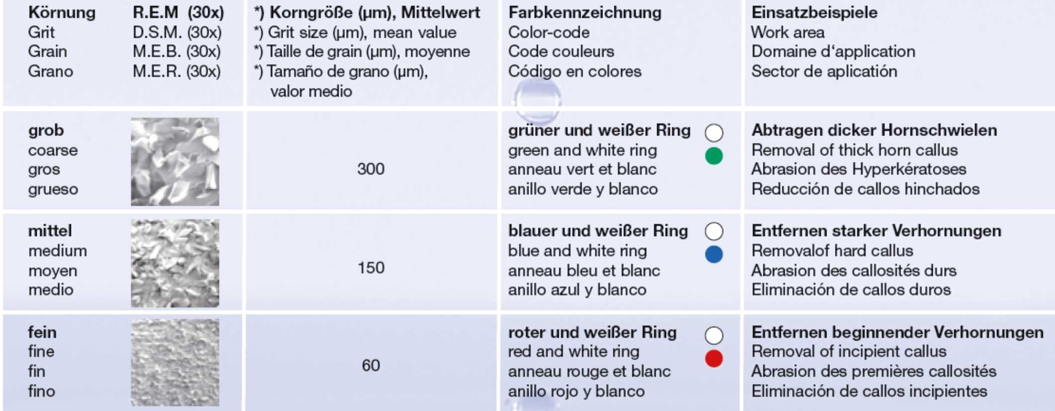 Git_indelingen bij Hybride frezen van Busch